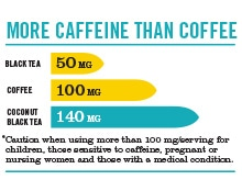 40825-caffeine-chart